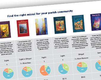 Missal Comparison Chart